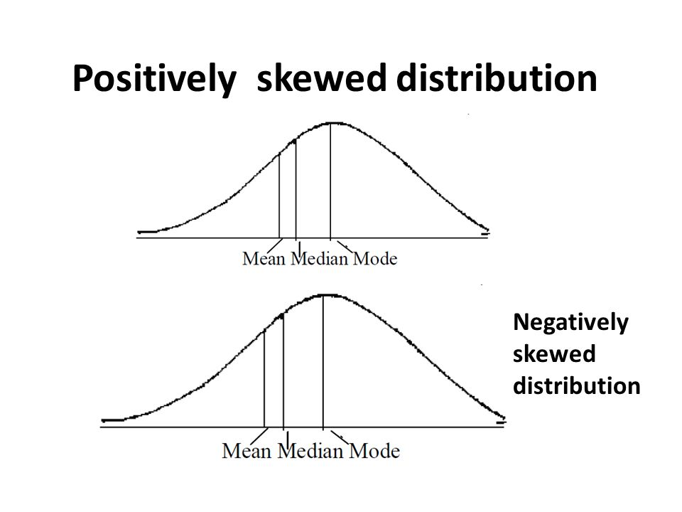 Positively skewed distribution