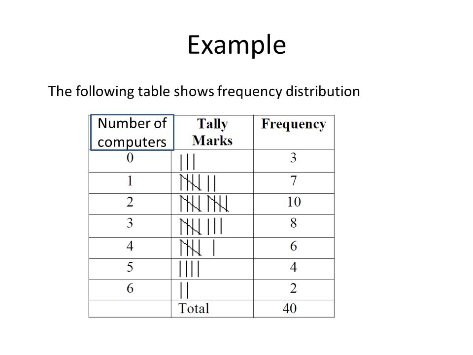 Example The following table shows frequency distribution