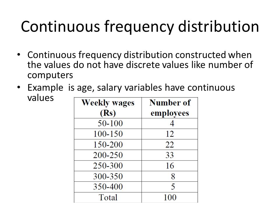 Continuous frequency distribution