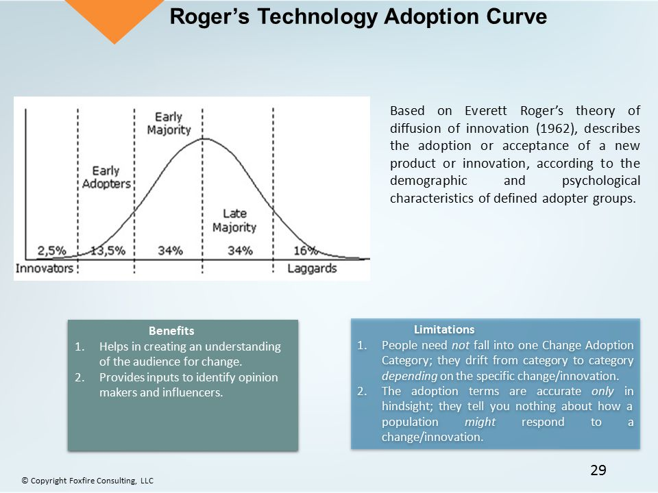 Roger's Technology Adoption Curve