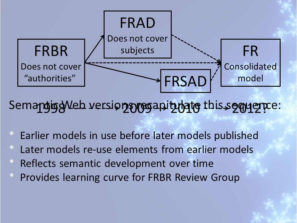 FRAD Does not cover. subjects. FRBR. Does not cover. authorities FR. Consolidated. model. FRSAD.