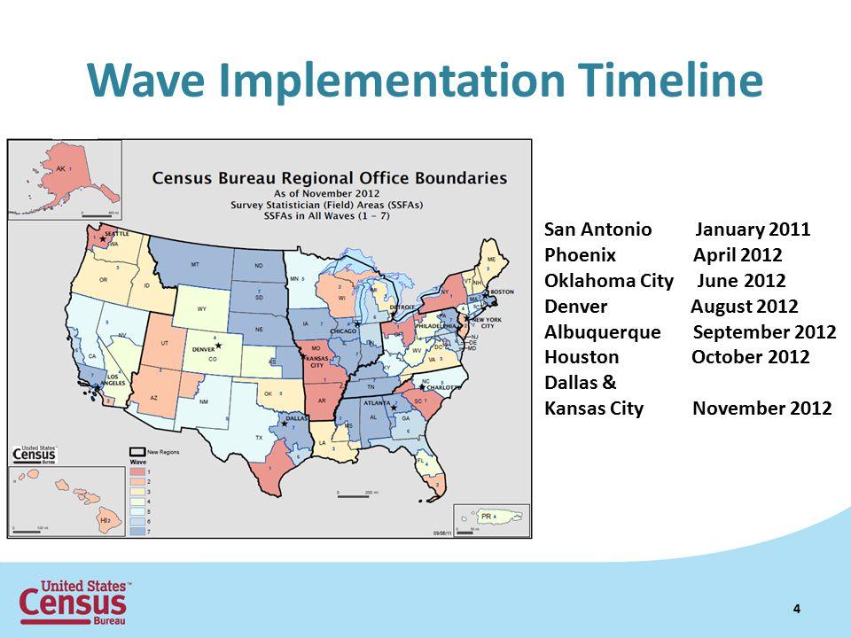 Wave Implementation Timeline