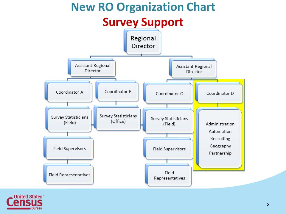New RO Organization Chart Survey Support