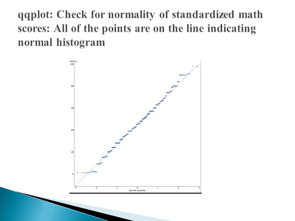 qqplot: Check for normality of standardized math scores: All of the points are on the line indicating normal histogram
