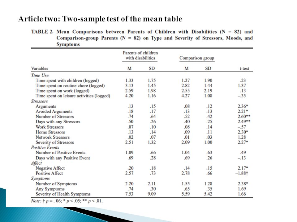 Article two: Two-sample test of the mean table