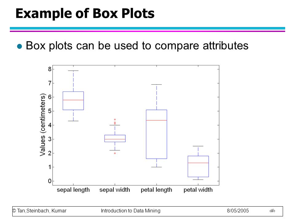 Example of Box Plots Box plots can be used to compare attributes