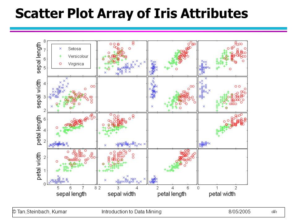 Scatter Plot Array of Iris Attributes