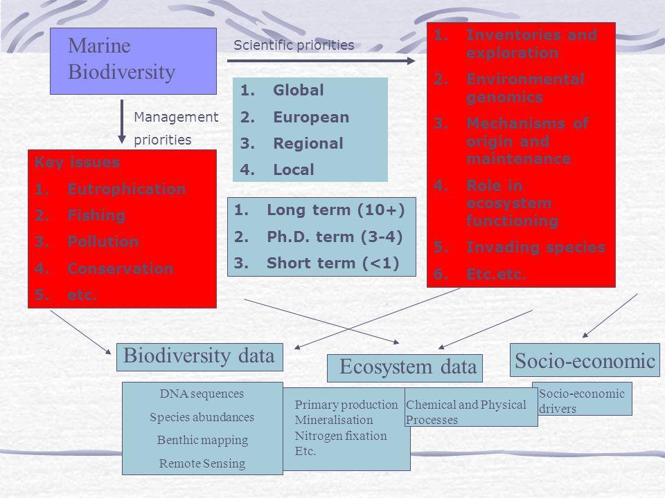 Marine Biodiversity Biodiversity data Socio-economic Ecosystem data