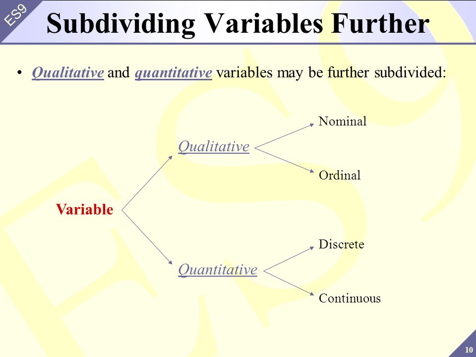 Subdividing Variables Further