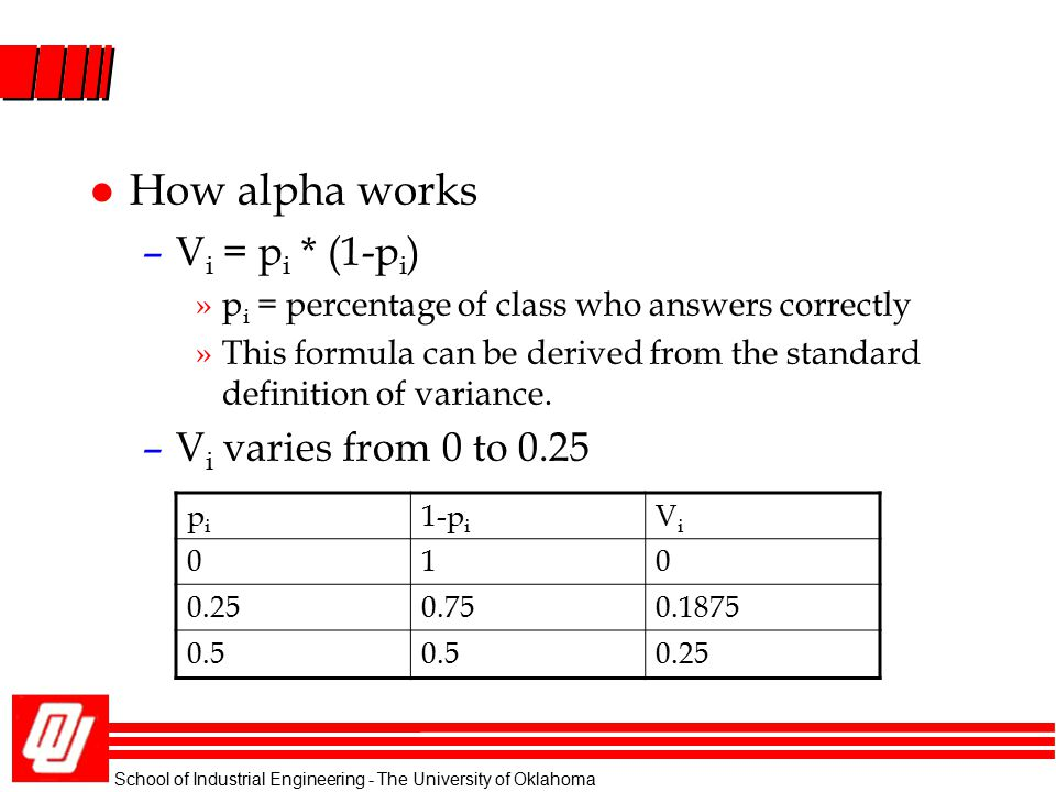 How alpha works Vi = pi * (1-pi) Vi varies from 0 to 0.25