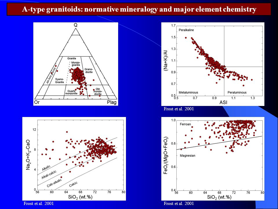 A-type granitoids: normative mineralogy and major element chemistry