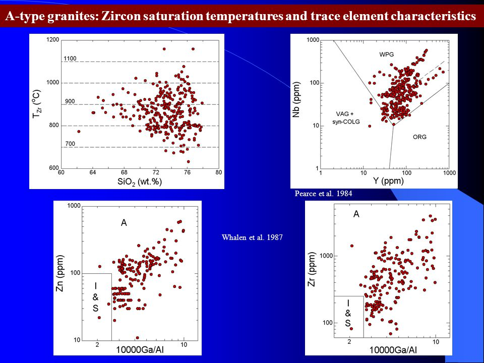 A-type granites: Zircon saturation temperatures and trace element characteristics