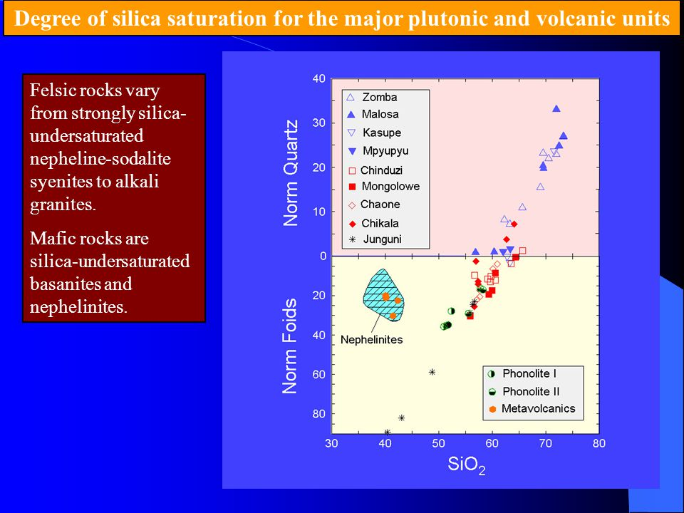 Degree of silica saturation for the major plutonic and volcanic units