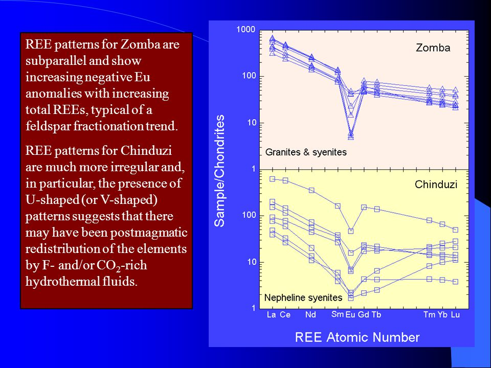 REE patterns for Zomba are subparallel and show increasing negative Eu anomalies with increasing total REEs, typical of a feldspar fractionation trend.