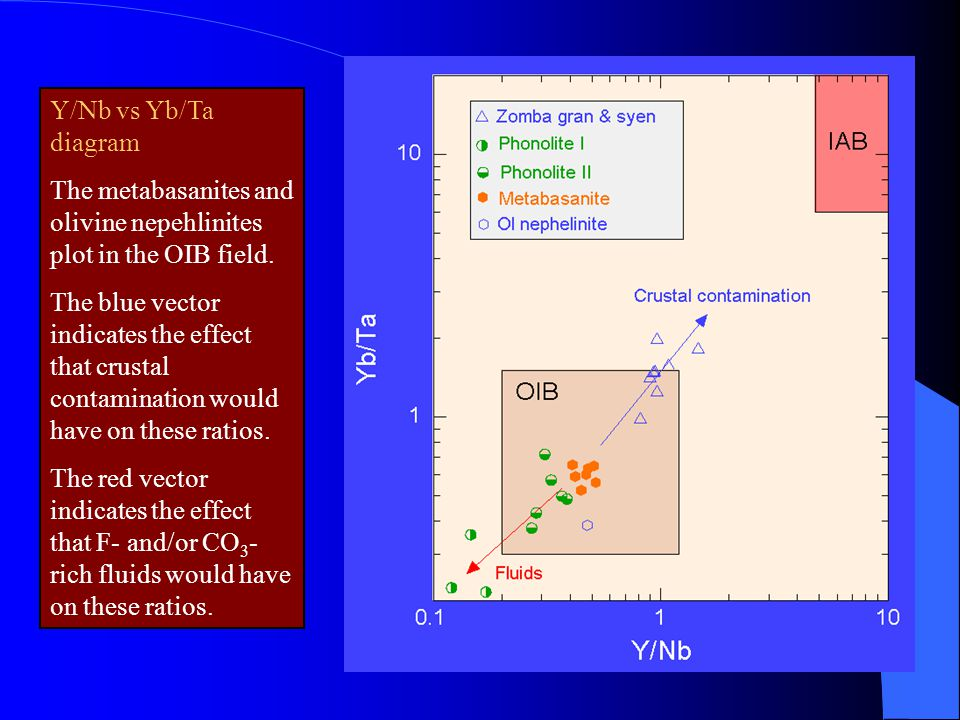 Y/Nb vs Yb/Ta diagram The metabasanites and olivine nepehlinites plot in the OIB field.