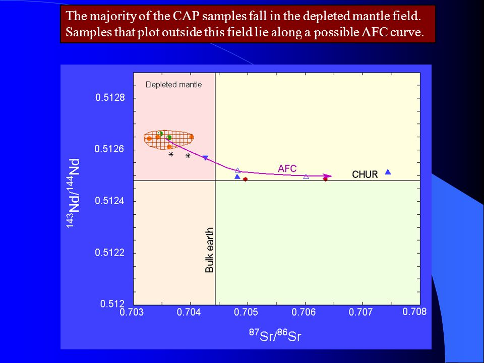 The majority of the CAP samples fall in the depleted mantle field