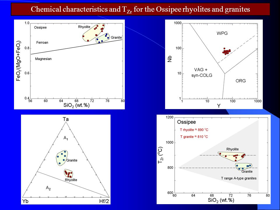 Chemical characteristics and TZr for the Ossipee rhyolites and granites