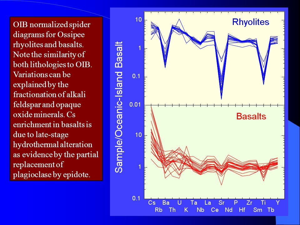 OIB normalized spider diagrams for Ossipee rhyolites and basalts