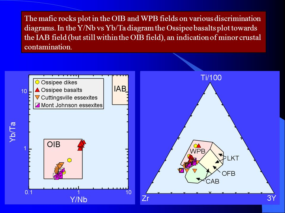The mafic rocks plot in the OIB and WPB fields on various discrimination diagrams.