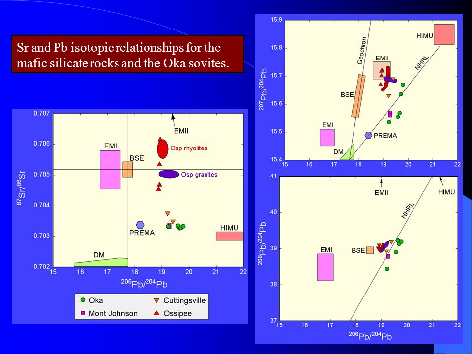 Sr and Pb isotopic relationships for the mafic silicate rocks and the Oka sovites.