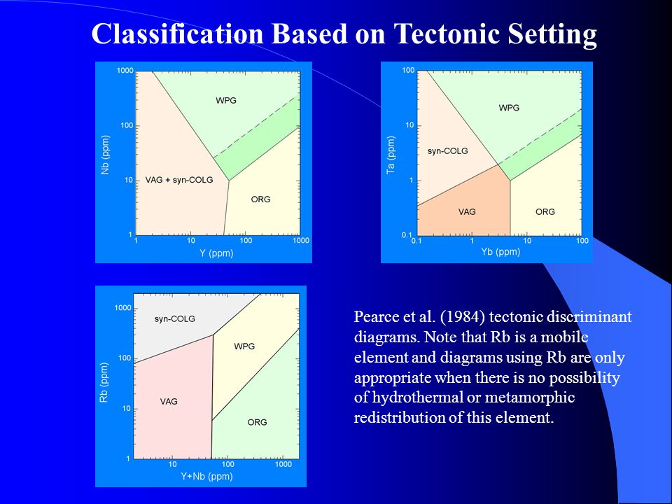 Classification Based on Tectonic Setting