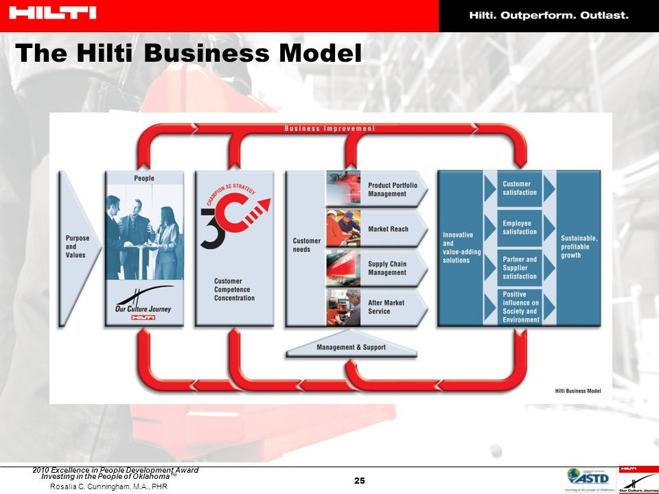 The Hilti Business Model