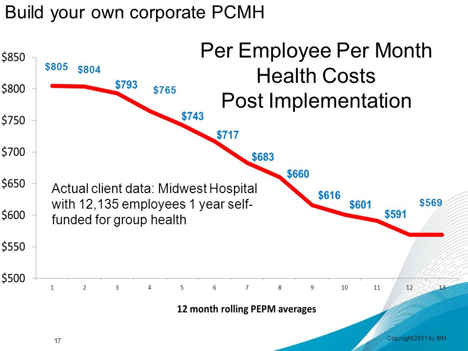 Per Employee Per Month Health Costs Post Implementation