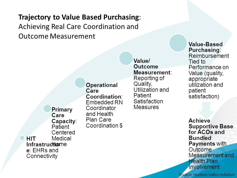 Trajectory to Value Based Purchasing: