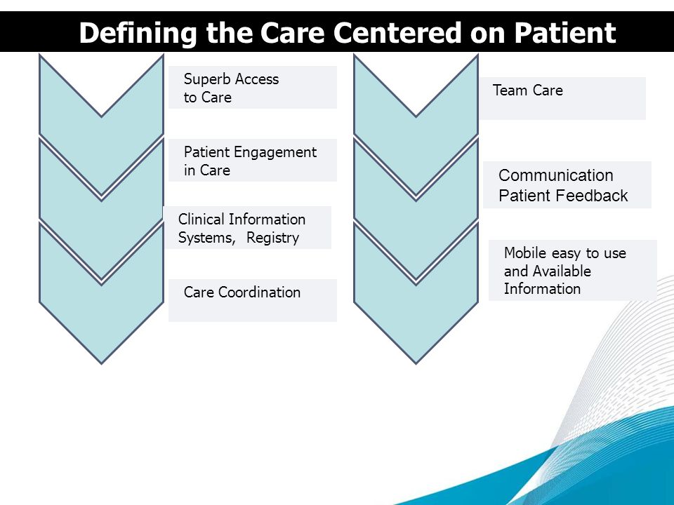 Defining the Care Centered on Patient