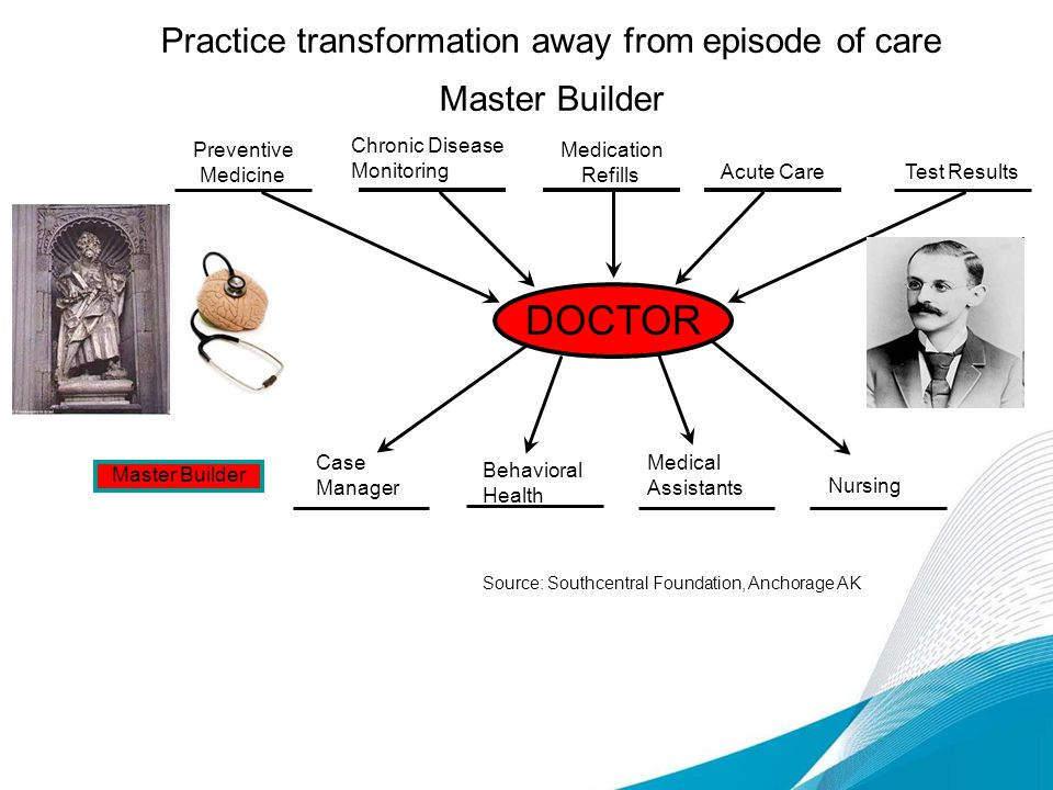 Practice transformation away from episode of care