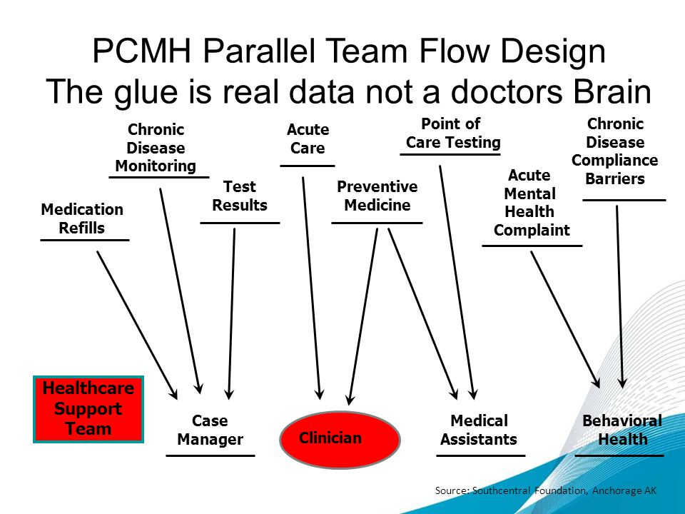 PCMH Parallel Team Flow Design The glue is real data not a doctors Brain