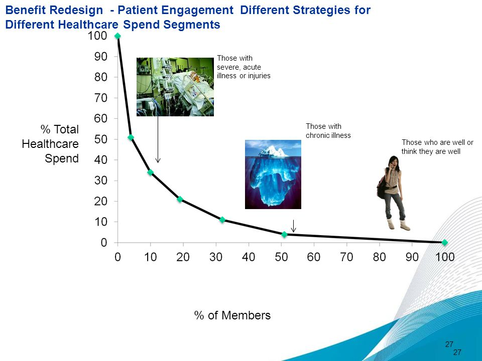 Benefit Redesign - Patient Engagement Different Strategies for
