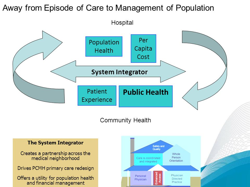 Away from Episode of Care to Management of Population