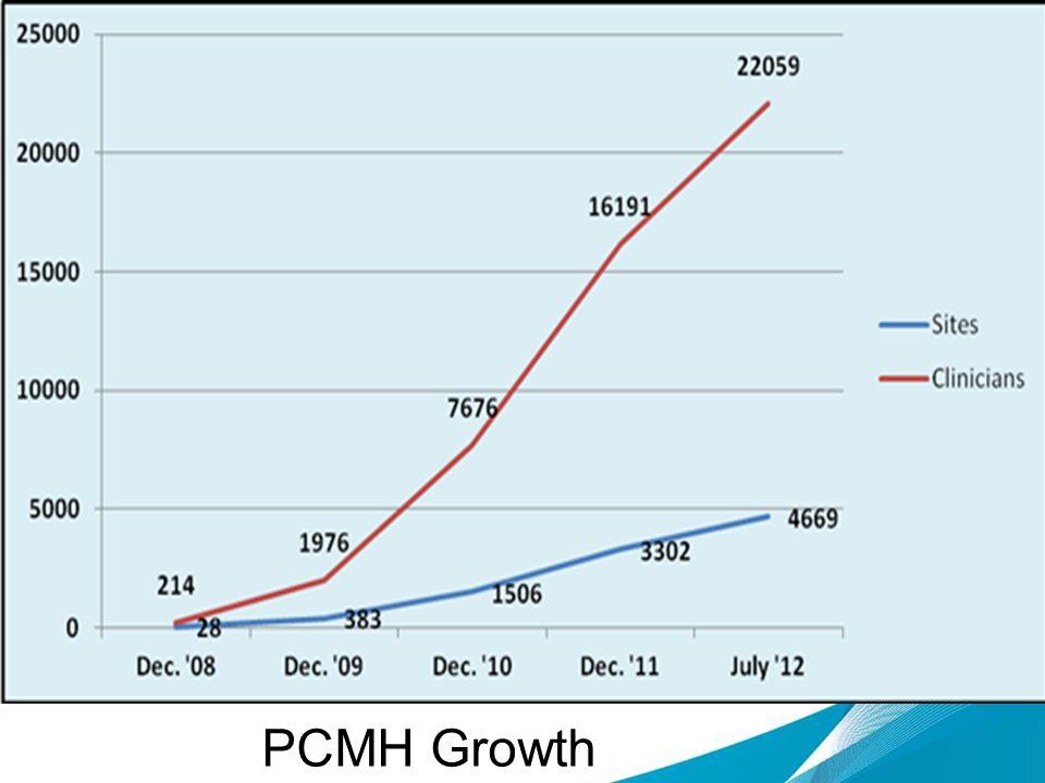 PCMH Growth