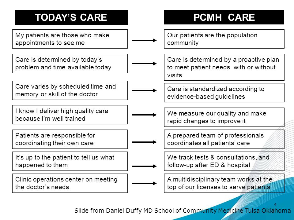 TODAY'S CARE PCMH CARE. My patients are those who make appointments to see me. Our patients are the population community.
