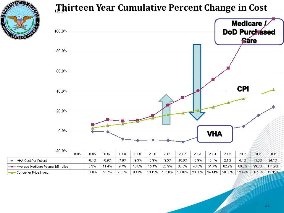 Thirteen Year Cumulative Percent Change in Cost