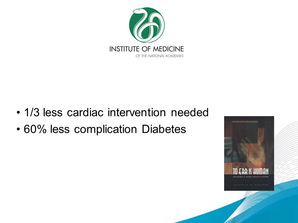 1/3 less cardiac intervention needed
