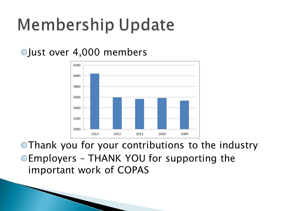 Membership Update Just over 4,000 members