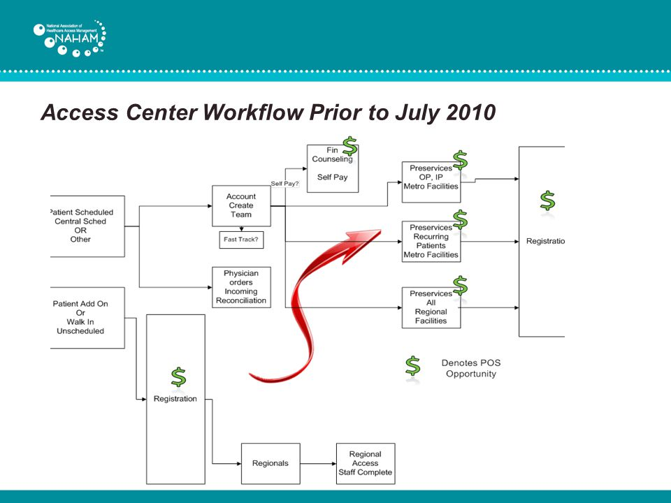 Access Center Workflow Prior to July 2010