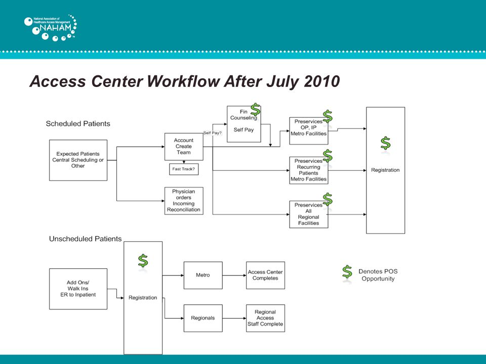 Access Center Workflow After July 2010