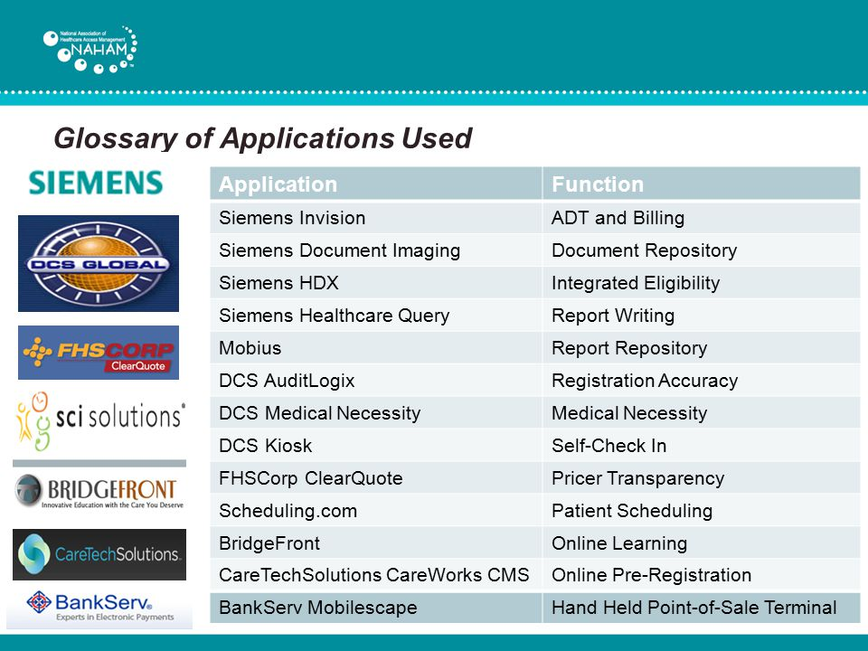 Glossary of Applications Used