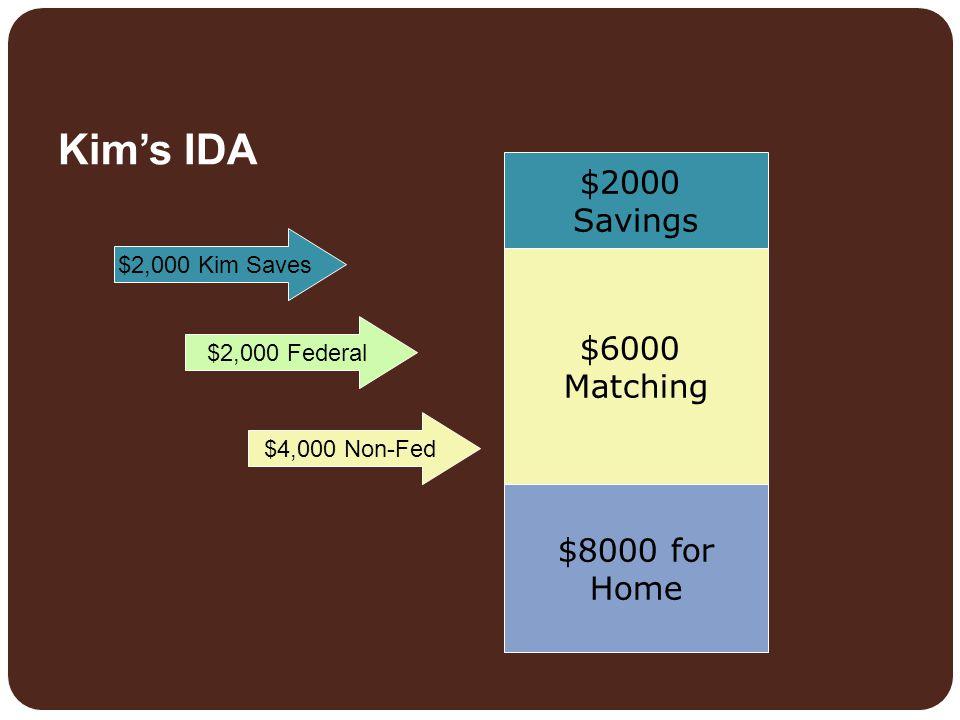 Kim's IDA $2000 Savings $6000 Matching $8000 for Home $2,000 Kim Saves