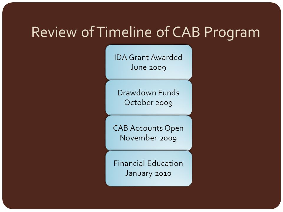 Review of Timeline of CAB Program