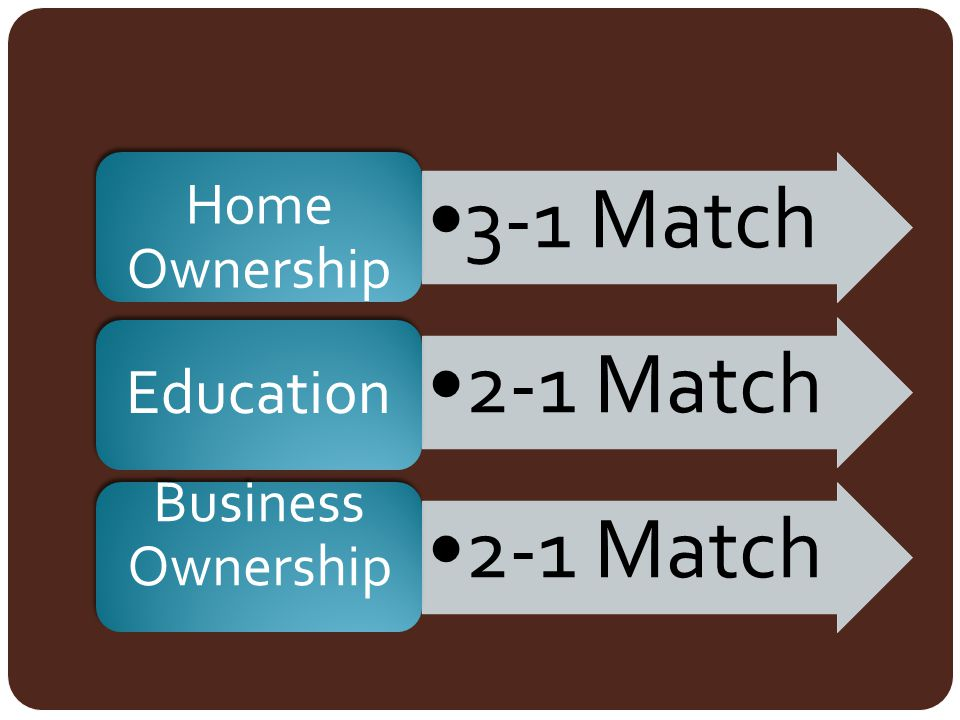 3-1 Match Home Ownership 2-1 Match Education Business Ownership