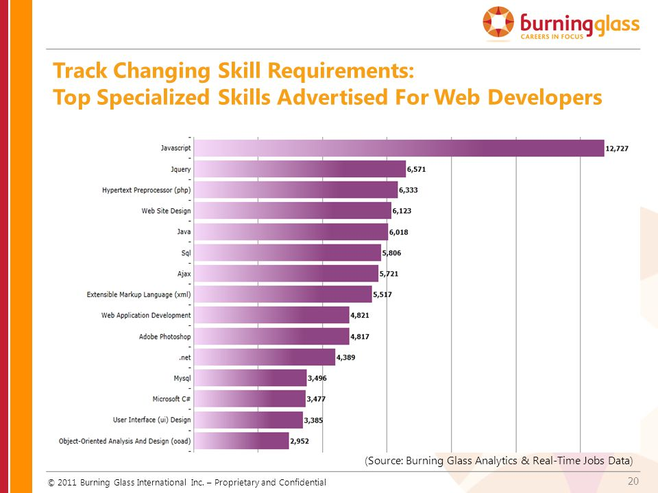 Track Changing Skill Requirements: