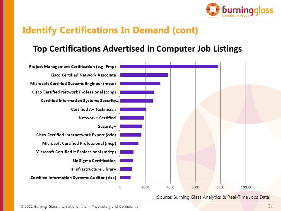 Identify Certifications In Demand (cont)