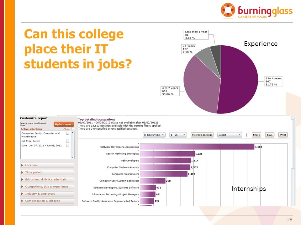 Can this college place their IT students in jobs