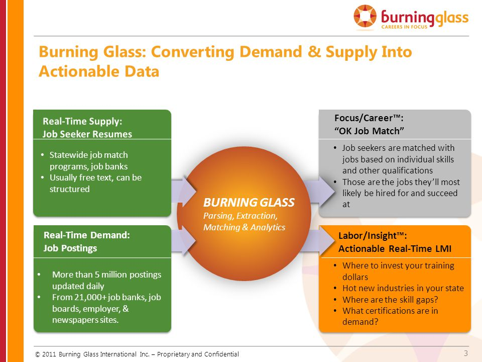 Burning Glass: Converting Demand & Supply Into Actionable Data