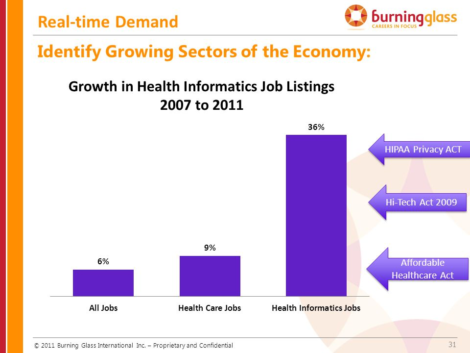 Growth in Health Informatics Job Listings