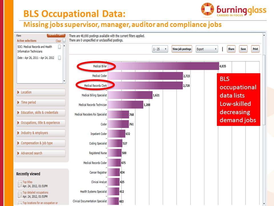BLS Occupational Data: